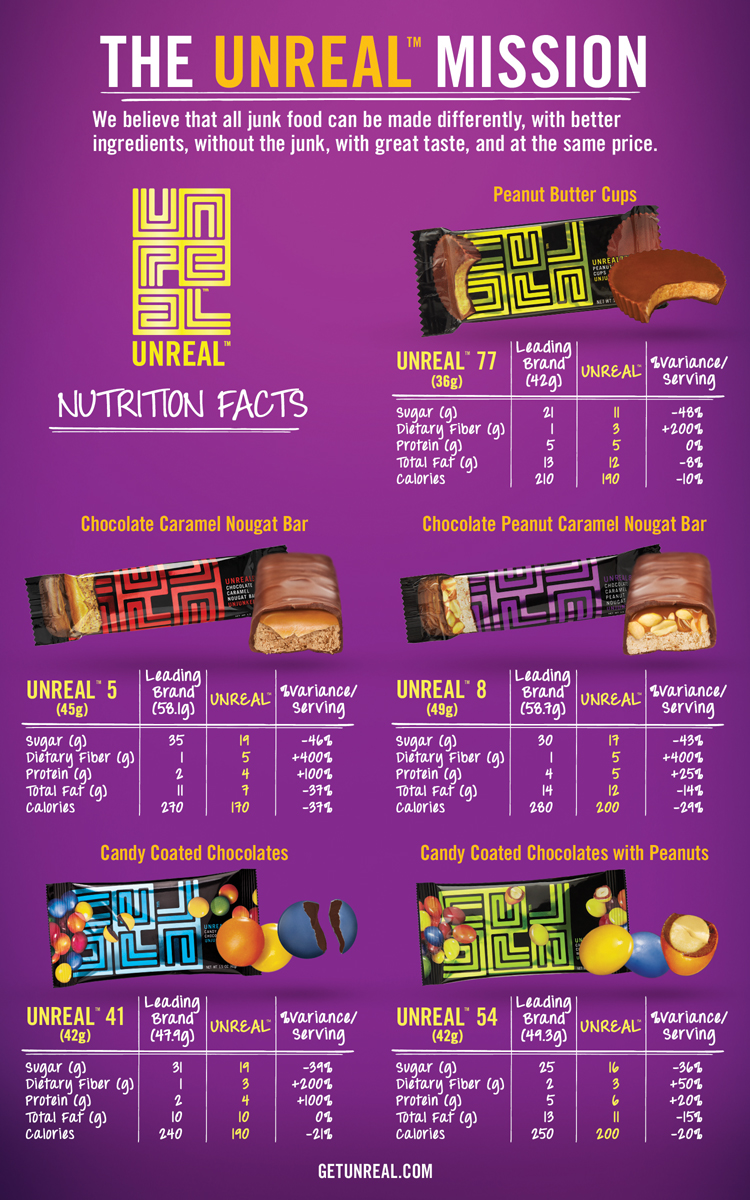 UNREAL _NutritionFacts (1)