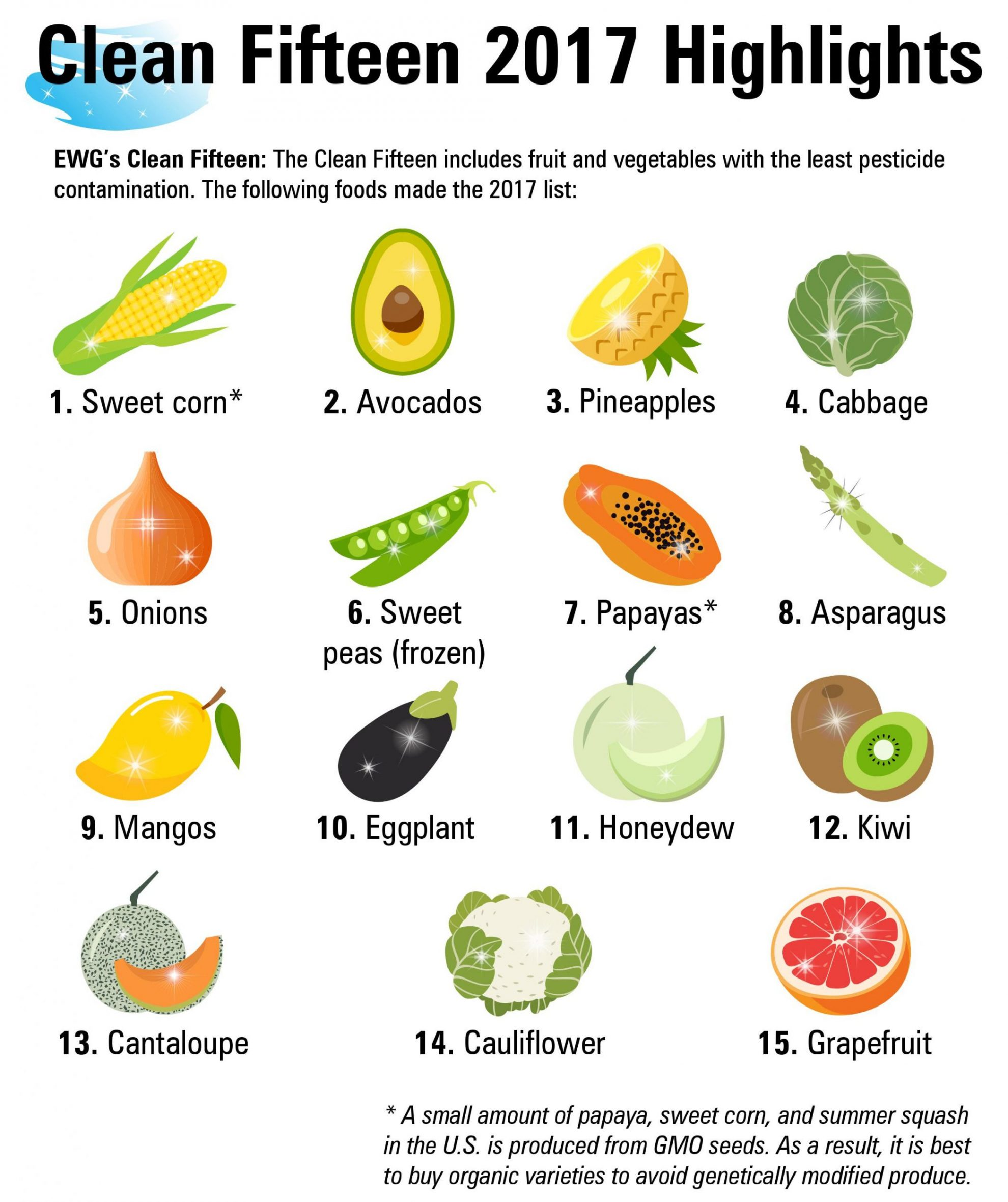 "These 15 fruits and vegetables, which make up their ""Clean 15"" list, are least likely to be contaminated with pesticide residues, which means you don't have to buy organic cauliflower, avocados . ."