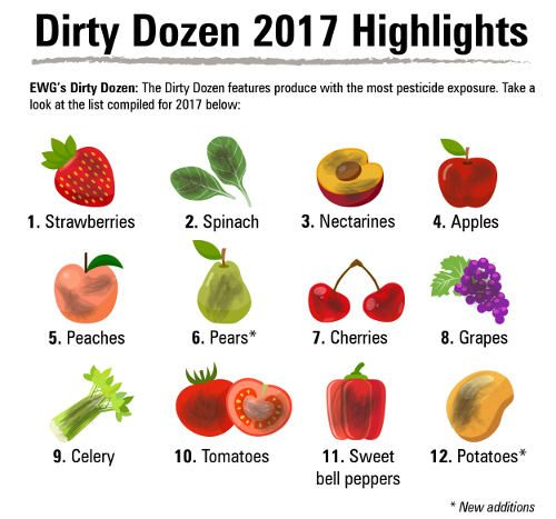 Which Produce You Should Be Buying Organic. Ever wondered which produce you should be buying organic? Here's a list of the Top 12 fruits and vegetables with the most pesticide exposure.